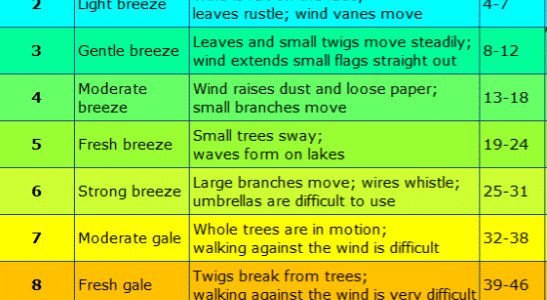Wind speed and gusts